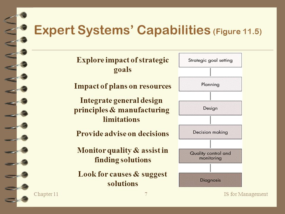 Chapter 11IS for Management7 Expert Systems' Capabilities (Figure 11.5) Explore impact of strategic goals Impact of plans on resources Integrate general design principles & manufacturing limitations Provide advise on decisions Monitor quality & assist in finding solutions Look for causes & suggest solutions