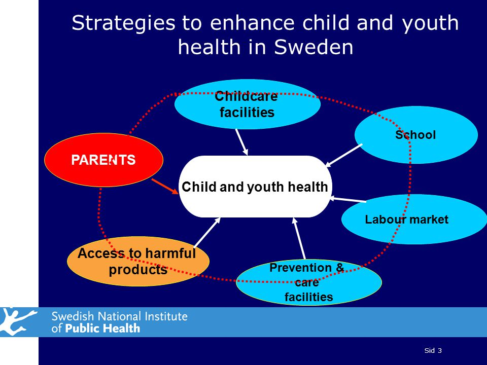 Sid 3 Strategies to enhance child and youth health in Sweden Childcare facilities PARENTS Access to harmful products Prevention & care facilities School Child and youth health Labour market