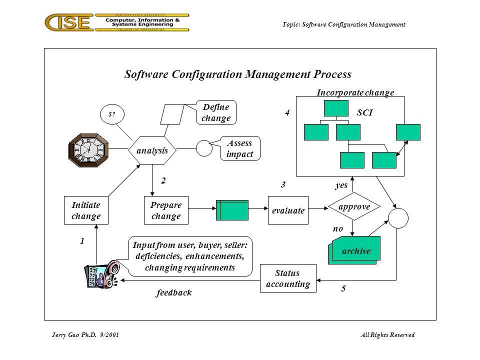 Software configuration management speaker jerry gao phd san jose topic software configuration management jerry gao phd92001 software configuration ccuart