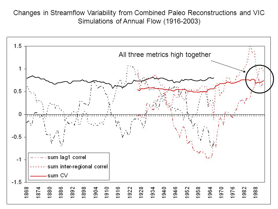 Changes in Streamflow Variability from Combined Paleo Reconstructions and VIC Simulations of Annual Flow ( ) All three metrics high together