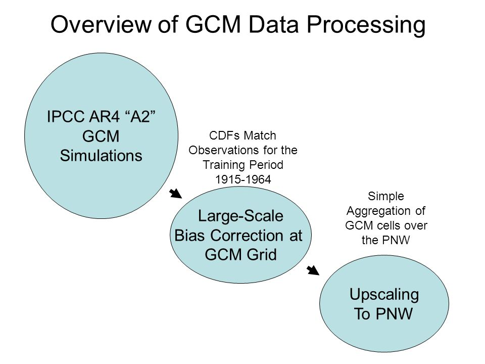 IPCC AR4 A2 GCM Simulations Large-Scale Bias Correction at GCM Grid Upscaling To PNW Overview of GCM Data Processing CDFs Match Observations for the Training Period Simple Aggregation of GCM cells over the PNW