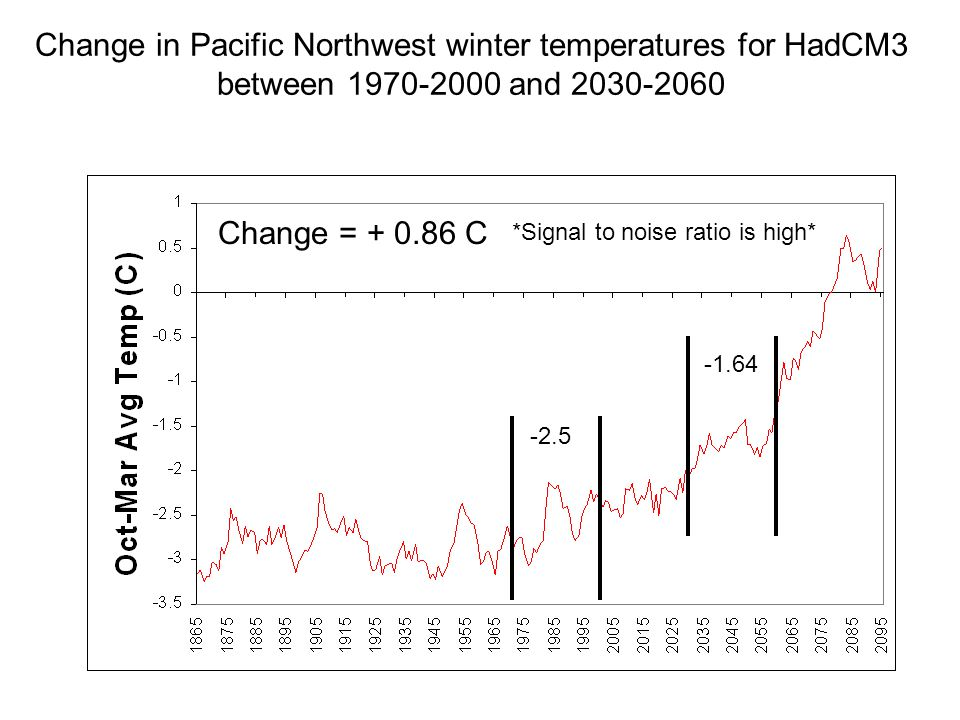 Change in Pacific Northwest winter temperatures for HadCM3 between and Change = C *Signal to noise ratio is high*