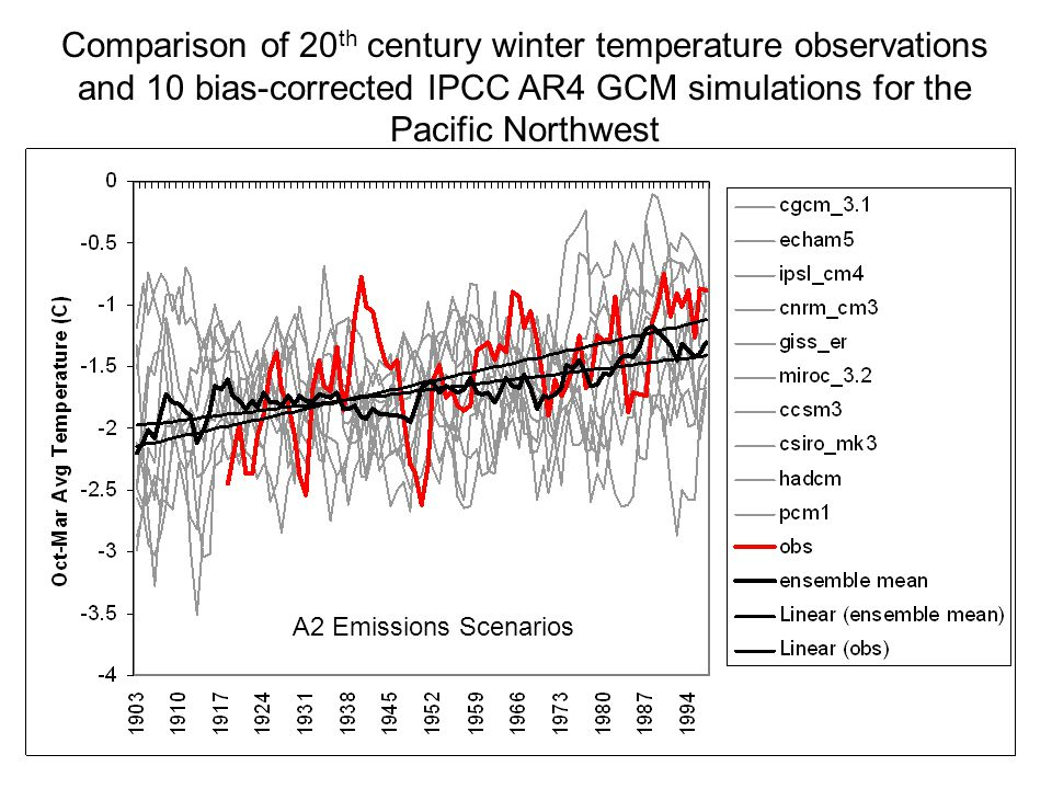 Comparison of 20 th century winter temperature observations and 10 bias-corrected IPCC AR4 GCM simulations for the Pacific Northwest A2 Emissions Scenarios
