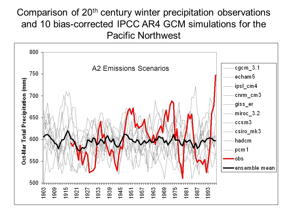 Comparison of 20 th century winter precipitation observations and 10 bias-corrected IPCC AR4 GCM simulations for the Pacific Northwest A2 Emissions Scenarios