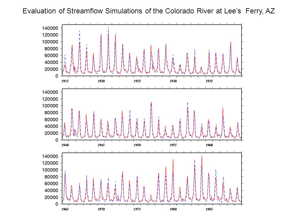 Evaluation of Streamflow Simulations of the Colorado River at Lee's Ferry, AZ