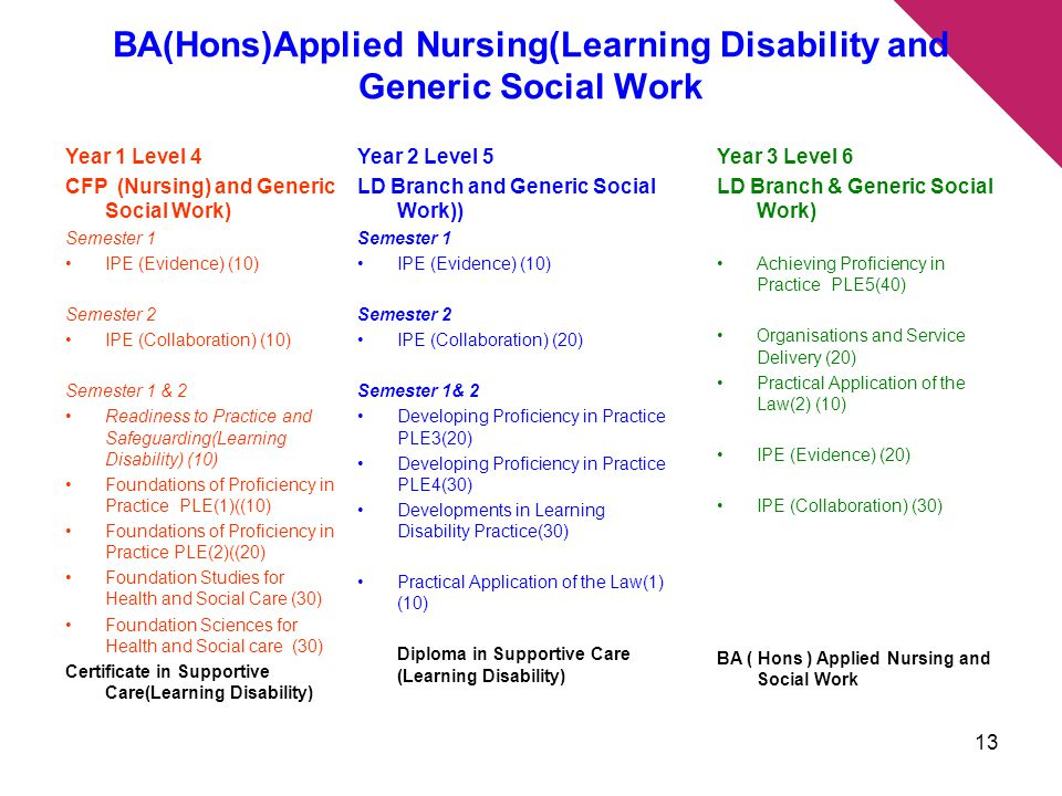 BA(Hons)Applied Nursing(Learning Disability and Generic Social Work Year 2 Level 5 LD Branch and Generic Social Work)) Semester 1 IPE (Evidence) (10) Semester 2 IPE (Collaboration) (20) Semester 1& 2 Developing Proficiency in Practice PLE3(20) Developing Proficiency in Practice PLE4(30) Developments in Learning Disability Practice(30) Practical Application of the Law(1) (10) Diploma in Supportive Care (Learning Disability) Year 1 Level 4 CFP (Nursing) and Generic Social Work) Semester 1 IPE (Evidence) (10) Semester 2 IPE (Collaboration) (10) Semester 1 & 2 Readiness to Practice and Safeguarding(Learning Disability) (10) Foundations of Proficiency in Practice PLE(1)((10) Foundations of Proficiency in Practice PLE(2)((20) Foundation Studies for Health and Social Care (30) Foundation Sciences for Health and Social care (30) Certificate in Supportive Care(Learning Disability) Year 3 Level 6 LD Branch & Generic Social Work) Achieving Proficiency in Practice PLE5(40) Organisations and Service Delivery (20) Practical Application of the Law(2) (10) IPE (Evidence) (20) IPE (Collaboration) (30) BA ( Hons ) Applied Nursing and Social Work 13