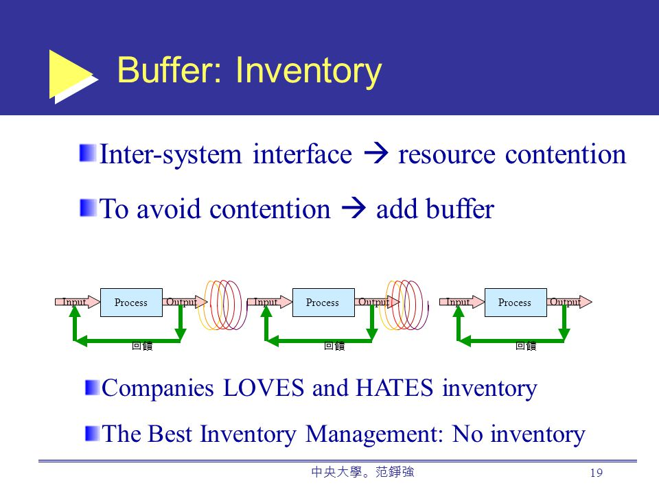 中央大學。范錚強 19 Buffer: Inventory Process InputOutput 回饋 Process InputOutput 回饋 Process InputOutput 回饋 Inter-system interface  resource contention To avoid contention  add buffer Companies LOVES and HATES inventory The Best Inventory Management: No inventory