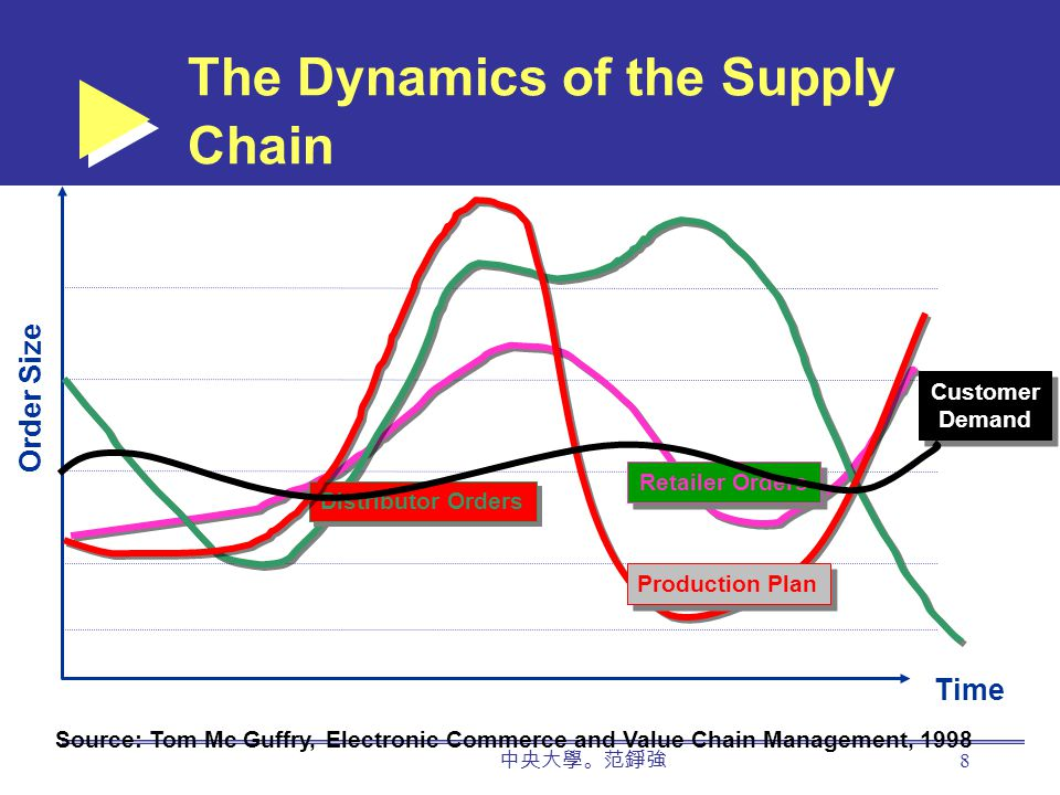 中央大學。范錚強 8 The Dynamics of the Supply Chain Order Size Time Source: Tom Mc Guffry, Electronic Commerce and Value Chain Management, 1998 Customer Demand Customer Demand Retailer Orders Distributor Orders Production Plan