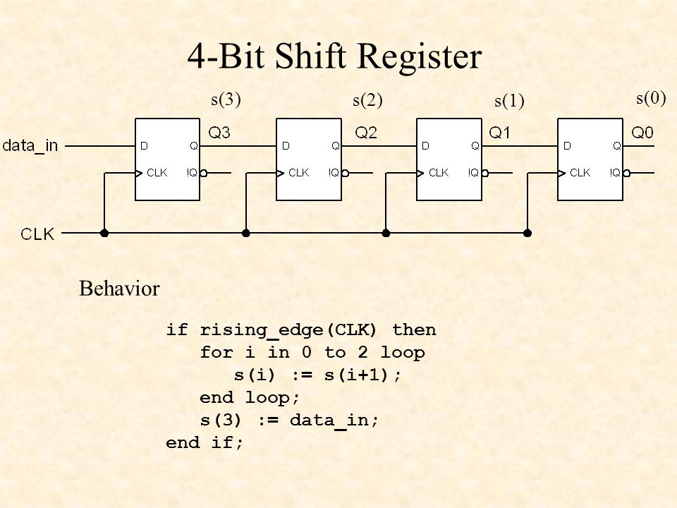 4-Bit Shift Register s(3) s(2) s(1) s(0) if rising_edge(CLK) then for i in 0 to 2 loop s(i) := s(i+1); end loop; s(3) := data_in; end if; Behavior