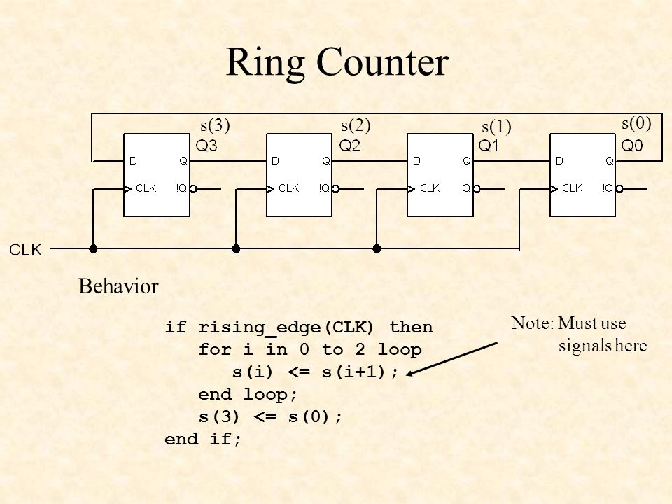 Ring Counter if rising_edge(CLK) then for i in 0 to 2 loop s(i) <= s(i+1); end loop; s(3) <= s(0); end if; Behavior s(3) s(2) s(1) s(0) Note: Must use signals here