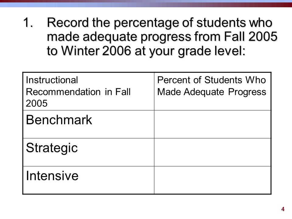 4 1.Record the percentage of students who made adequate progress from Fall 2005 to Winter 2006 at your grade level: Instructional Recommendation in Fall 2005 Percent of Students Who Made Adequate Progress Benchmark Strategic Intensive