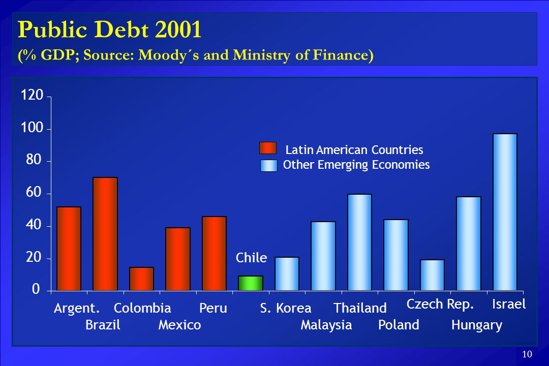 10 Public Debt 2001 (% GDP; Source: Moody´s and Ministry of Finance) Argent.