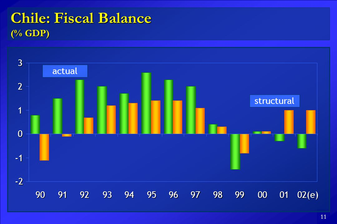 11 Chile: Fiscal Balance (% GDP) (e) structural actual