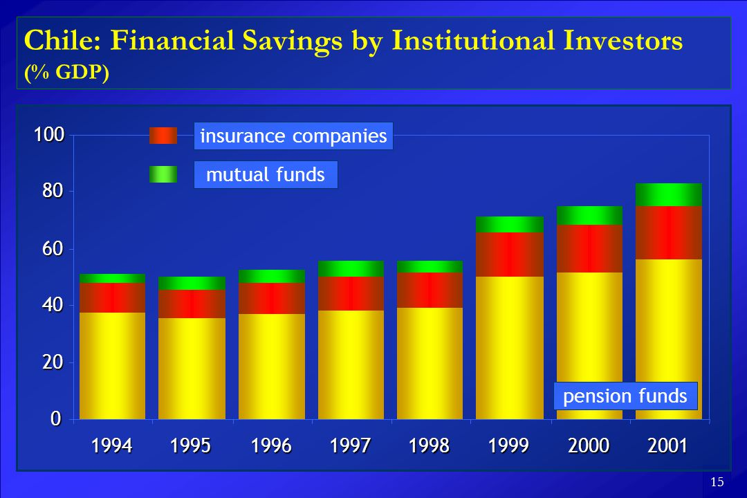 15 Chile: Financial Savings by Institutional Investors (% GDP) pension funds insurance companies mutual funds