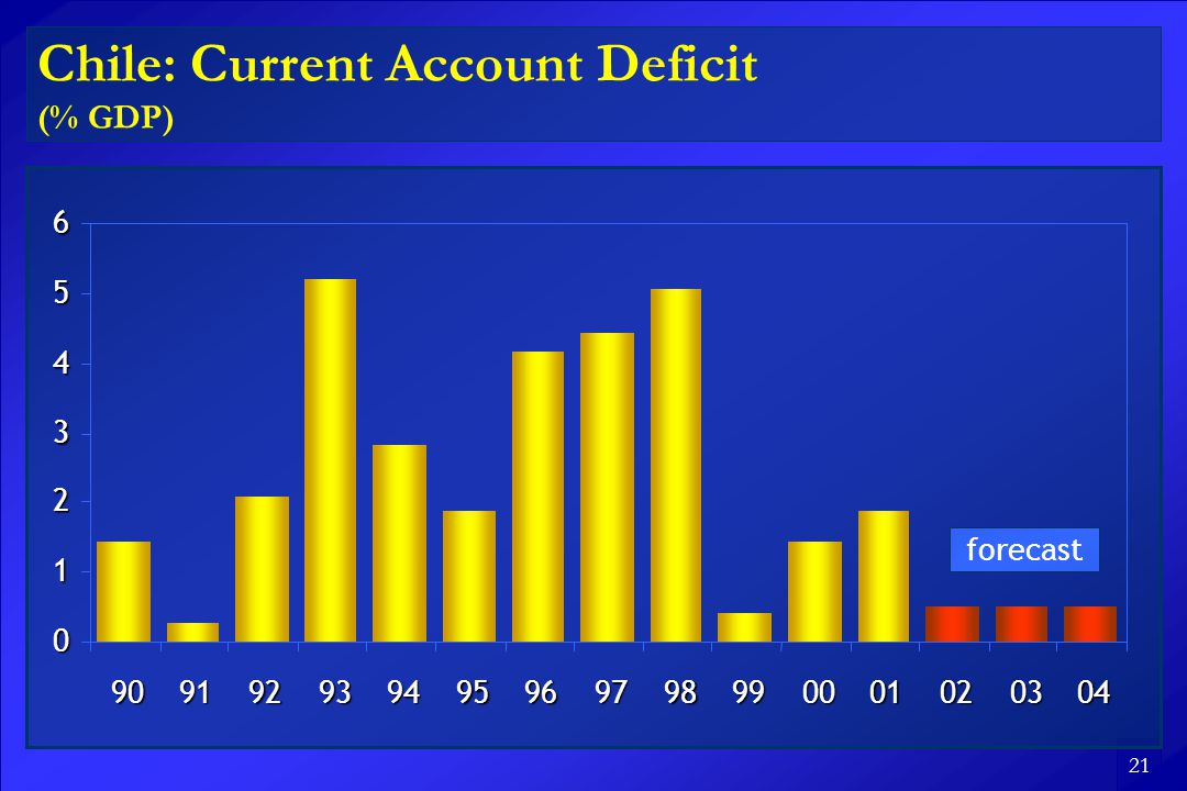 21 Chile: Current Account Deficit (% GDP) forecast