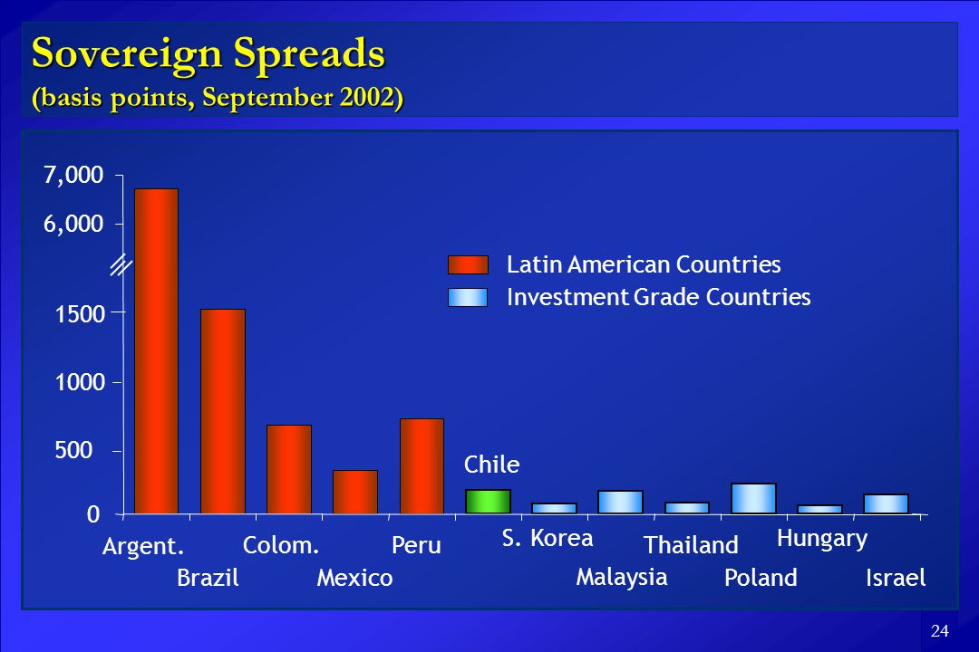 24 Sovereign Spreads (basis points, September 2002) 0 6,000 7,000 Argent.