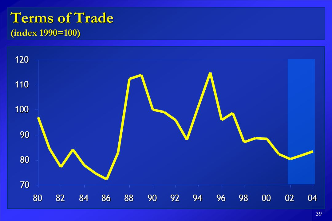39 Terms of Trade (index 1990=100)