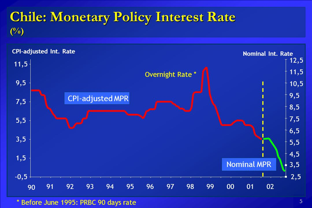 5 Chile: Monetary Policy Interest Rate (%) * Before June 1995: PRBC 90 days rate Nominal Int.