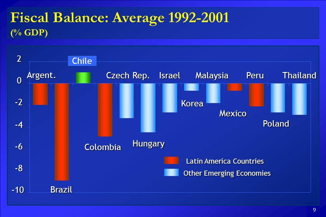 9 Fiscal Balance: Average (% GDP) Argent.