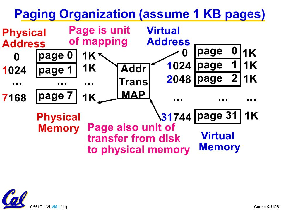 CS61C L35 VM I (11) Garcia © UCB Paging Organization (assume 1 KB pages) Addr Trans MAP Page is unit of mapping Page also unit of transfer from disk to physical memory page 0 1K Virtual Memory Virtual Address page 1 page 31 1K 2048 page 2...