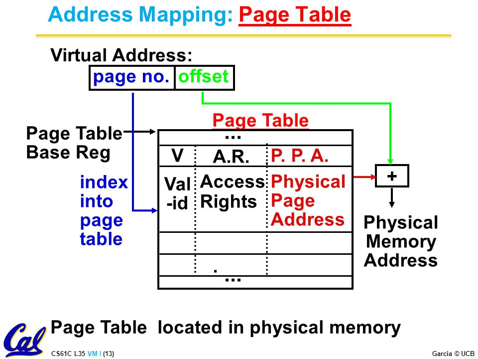 CS61C L35 VM I (13) Garcia © UCB Address Mapping: Page Table Virtual Address: page no.offset Page Table Base Reg Page Table located in physical memory index into page table + Physical Memory Address Page Table Val -id Access Rights Physical Page Address.