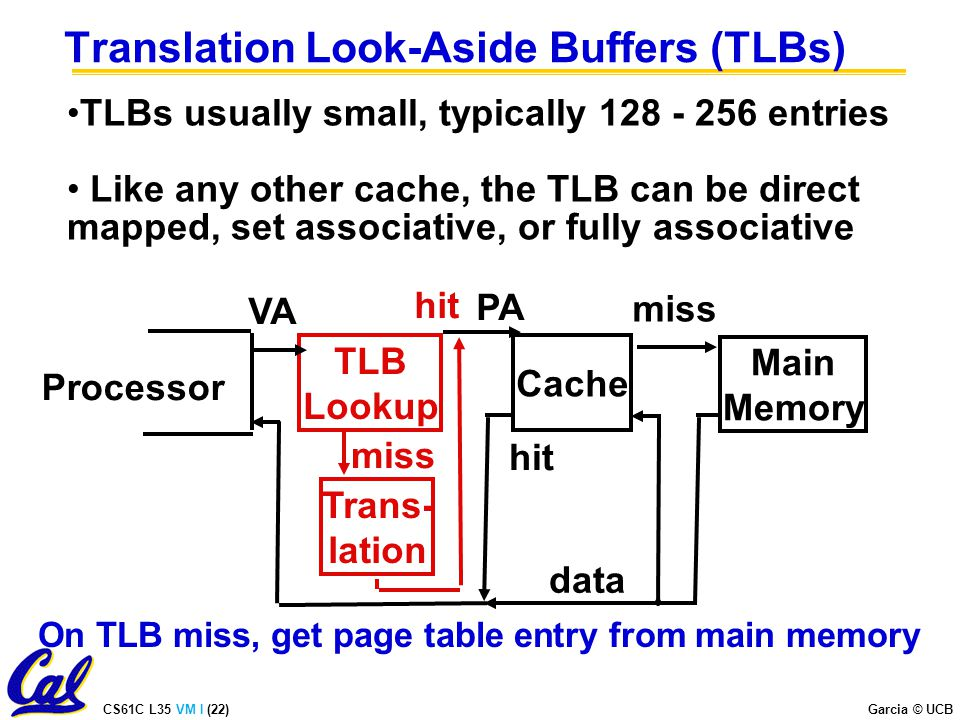 CS61C L35 VM I (22) Garcia © UCB Translation Look-Aside Buffers (TLBs) TLBs usually small, typically entries Like any other cache, the TLB can be direct mapped, set associative, or fully associative Processor TLB Lookup Cache Main Memory VA PA miss hit data Trans- lation hit miss On TLB miss, get page table entry from main memory