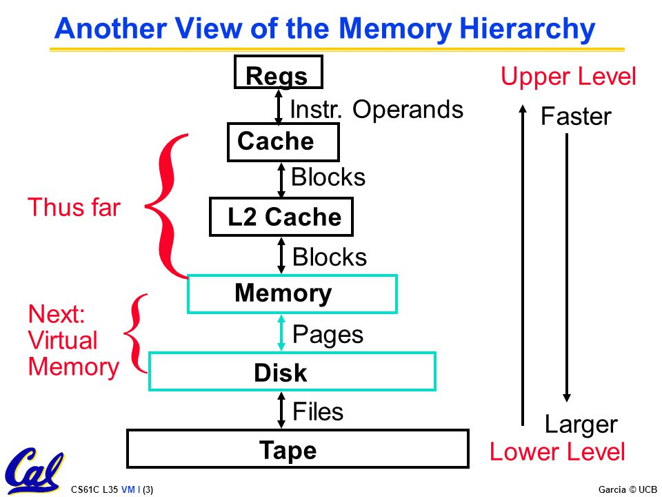 CS61C L35 VM I (3) Garcia © UCB Another View of the Memory Hierarchy Regs L2 Cache Memory Disk Tape Instr.