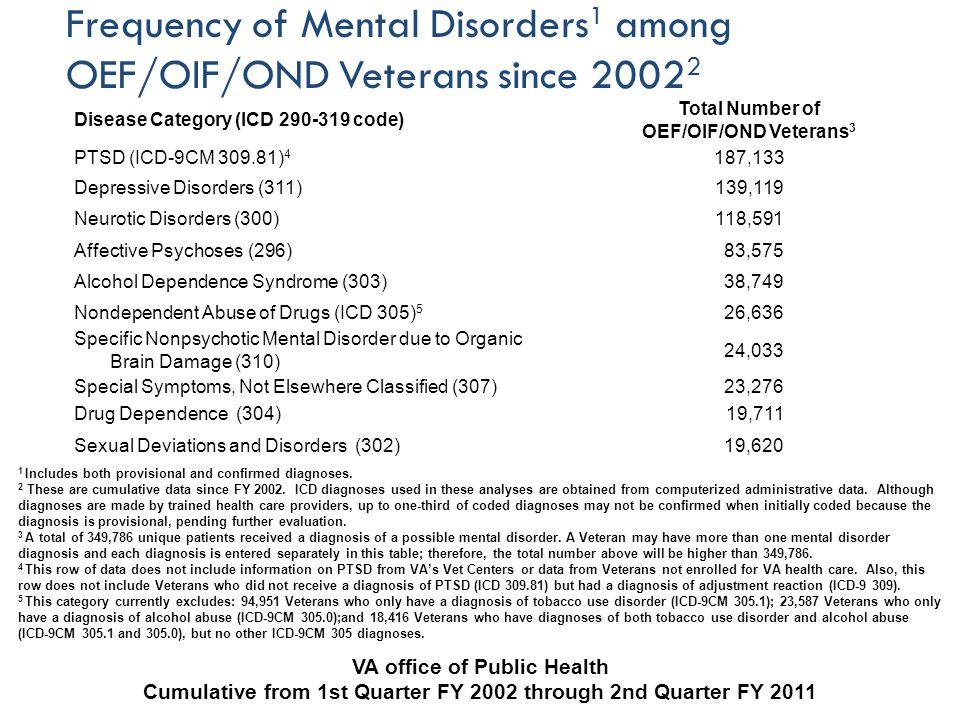 Major Depressive Disorder Subtypes For The Mini International