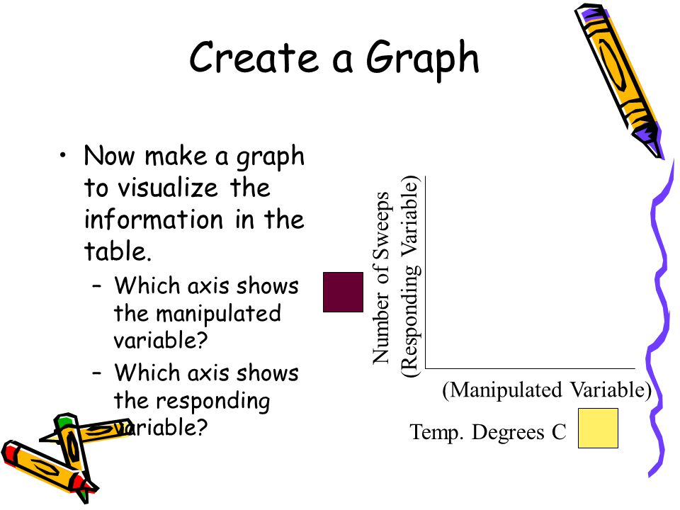 Create a Graph Now make a graph to visualize the information in the table.