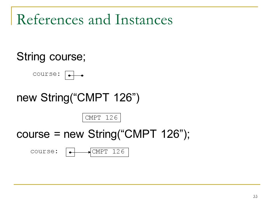33 References and Instances String course; new String( CMPT 126 ) course = new String( CMPT 126 ); course: CMPT 126 course: