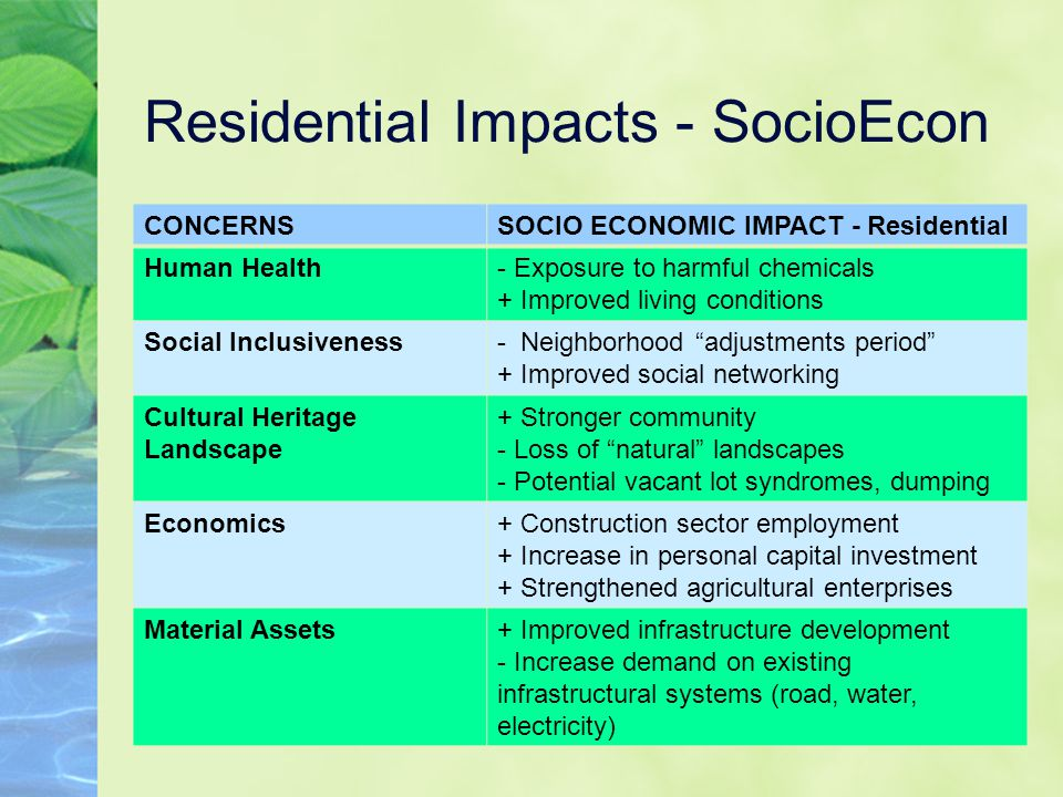 Residential Impacts - SocioEcon CONCERNSSOCIO ECONOMIC IMPACT - Residential Human Health- Exposure to harmful chemicals + Improved living conditions Social Inclusiveness- Neighborhood adjustments period + Improved social networking Cultural Heritage Landscape + Stronger community - Loss of natural landscapes - Potential vacant lot syndromes, dumping Economics+ Construction sector employment + Increase in personal capital investment + Strengthened agricultural enterprises Material Assets+ Improved infrastructure development - Increase demand on existing infrastructural systems (road, water, electricity)