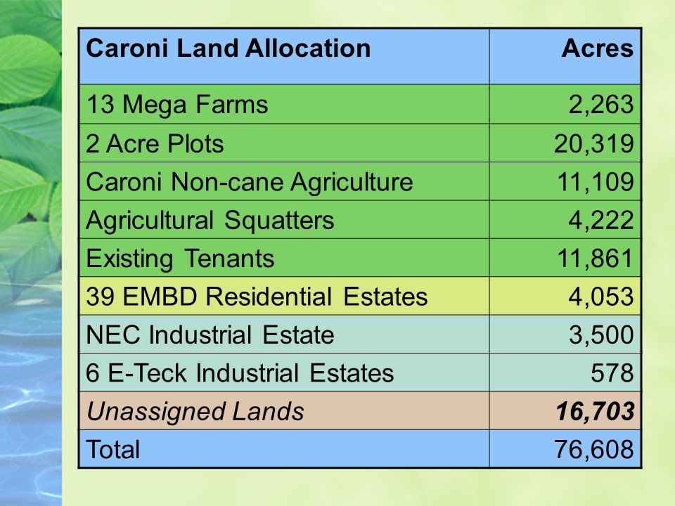 Caroni Land AllocationAcres 13 Mega Farms2,263 2 Acre Plots20,319 Caroni Non-cane Agriculture11,109 Agricultural Squatters4,222 Existing Tenants11, EMBD Residential Estates4,053 NEC Industrial Estate3,500 6 E-Teck Industrial Estates578 Unassigned Lands16,703 Total76,608