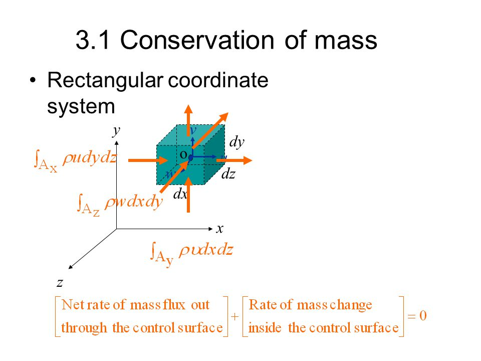 3.1 Conservation of mass Rectangular coordinate system x y z dx dy dz o u v w