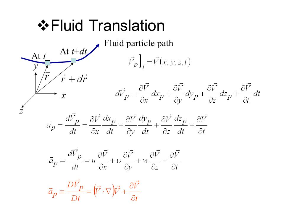  Fluid Translation x y z Fluid particle path At t At t+dt