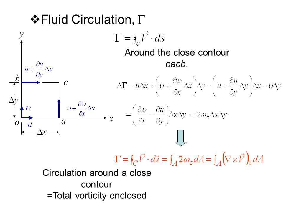  Fluid Circulation,  c y x o b a Circulation around a close contour =Total vorticity enclosed Around the close contour oacb,