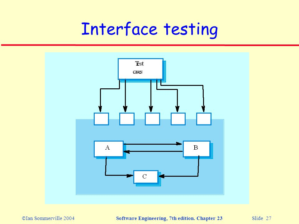 ©Ian Sommerville 2004Software Engineering, 7th edition. Chapter 23 Slide 27 Interface testing