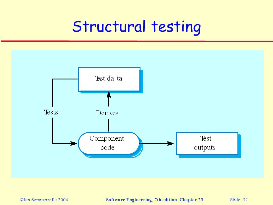 ©Ian Sommerville 2004Software Engineering, 7th edition. Chapter 23 Slide 32 Structural testing