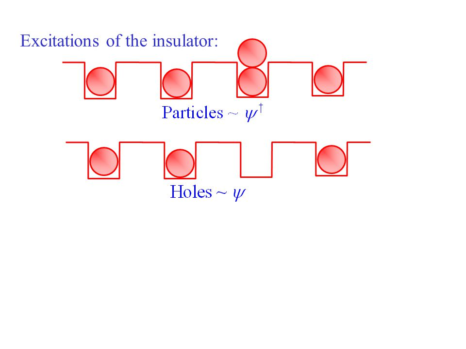 Excitations of the insulator: