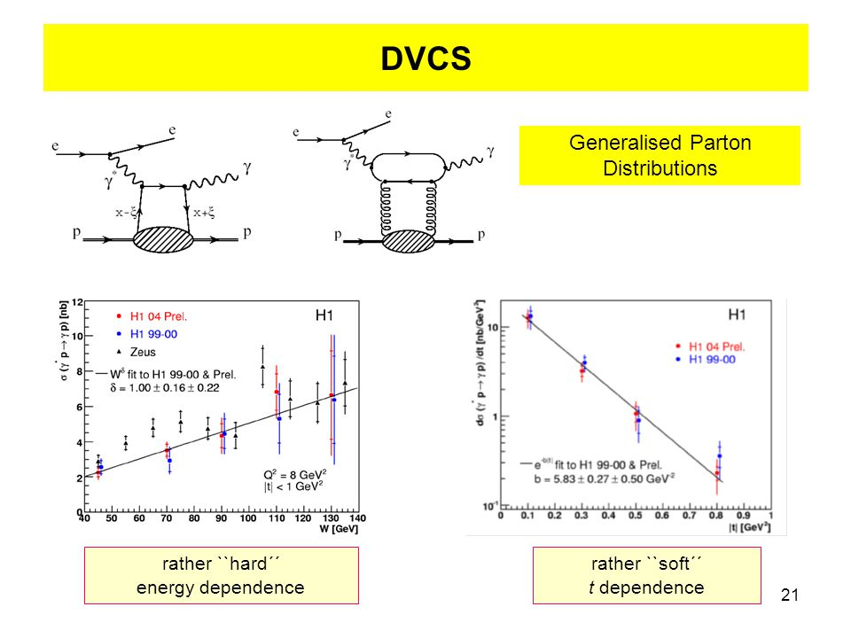21 DVCS Generalised Parton Distributions rather ``hard´´ energy dependence rather ``soft´´ t dependence