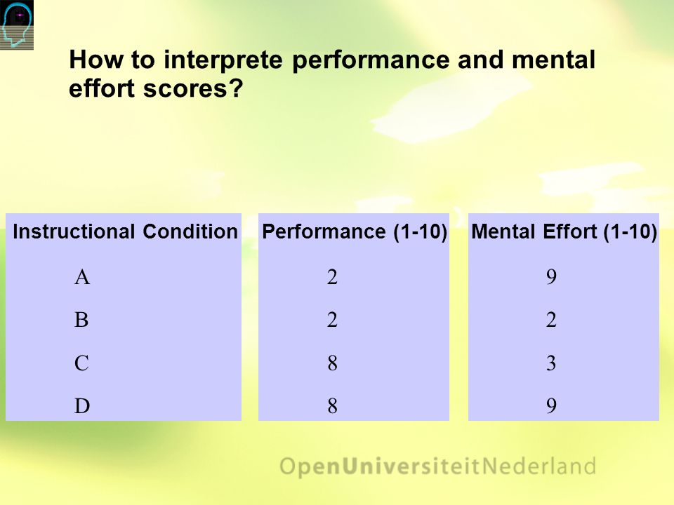 How to interprete performance and mental effort scores.