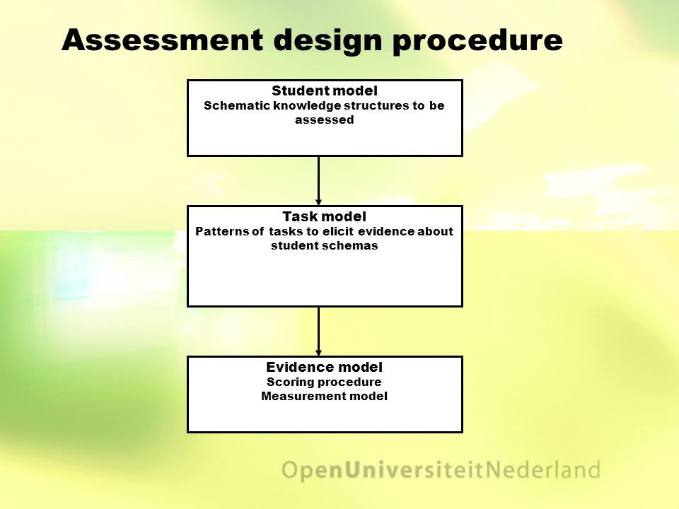 Assessment design procedure Student model Schematic knowledge structures to be assessed Task model Patterns of tasks to elicit evidence about student schemas Evidence model Scoring procedure Measurement model