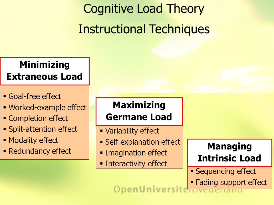 Cognitive Load Theory Instructional Techniques Decreasing Extraneous Load  Goal-free effect  Worked-example effect  Completion effect  Split-attention effect  Modality effect  Redundancy effect Minimizing Extraneous Load Increasing Germane Load  Variability effect  Self-explanation effect  Imagination effect  Interactivity effect Maximizing Germane Load  Sequencing effect  Fading support effect Managing Intrinsic Load