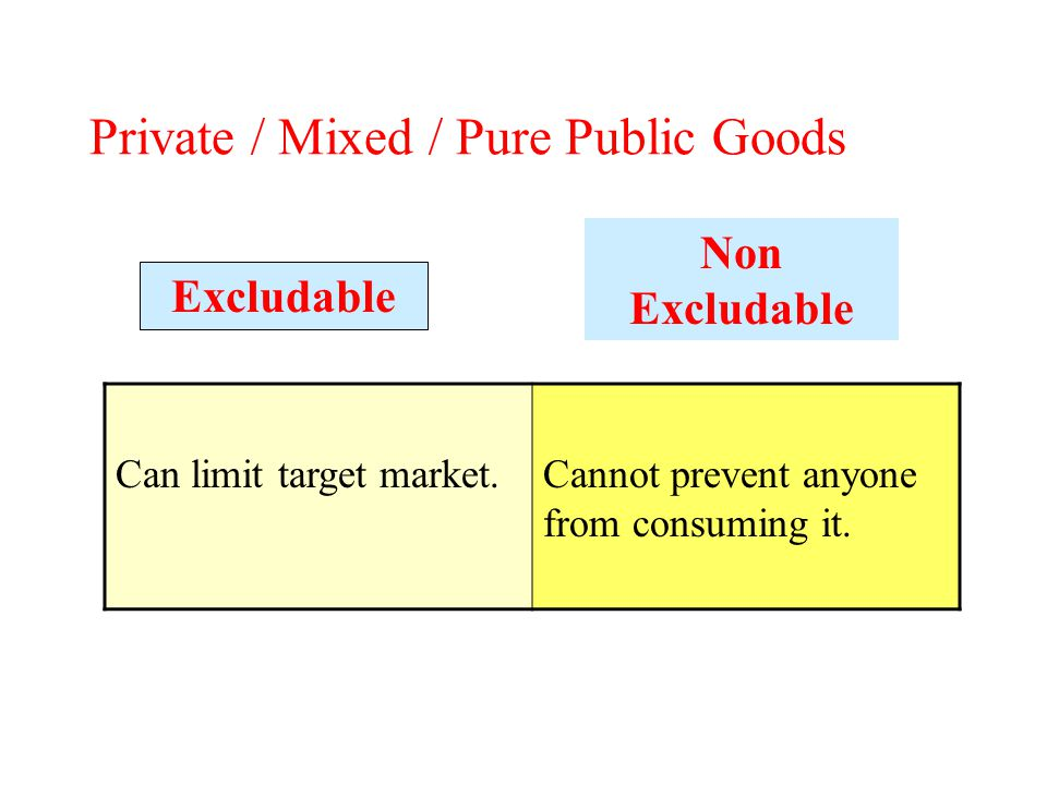 Private / Mixed / Pure Public Goods Can limit target market.Cannot prevent anyone from consuming it.