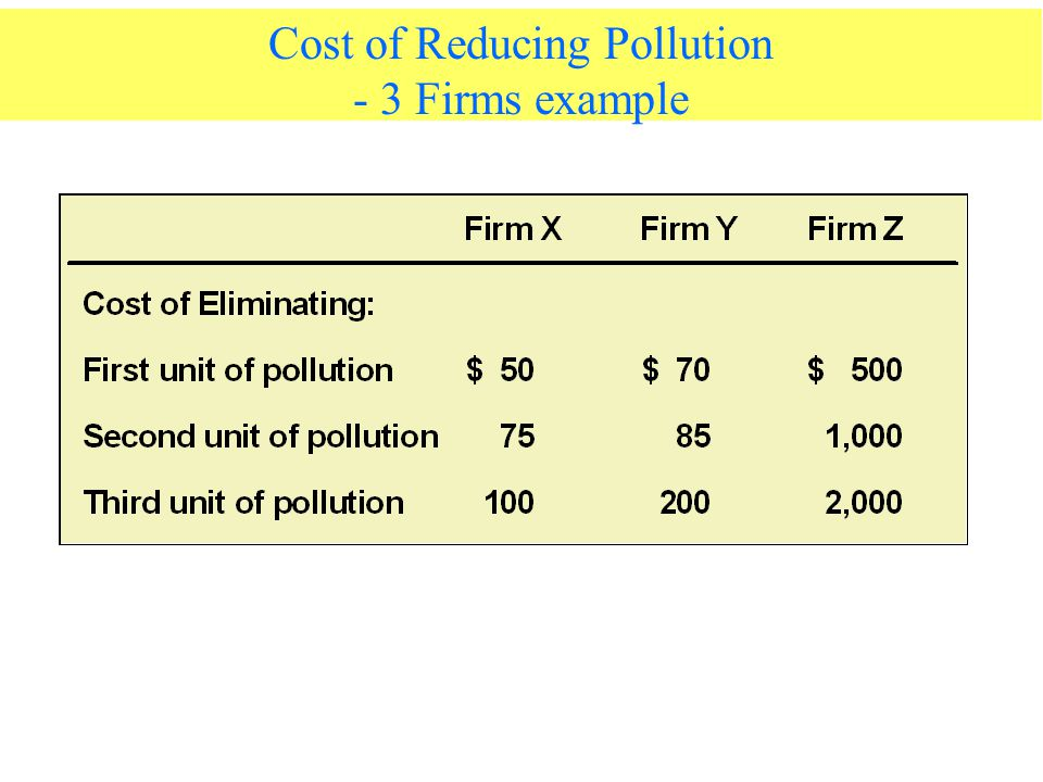 Cost of Reducing Pollution - 3 Firms example