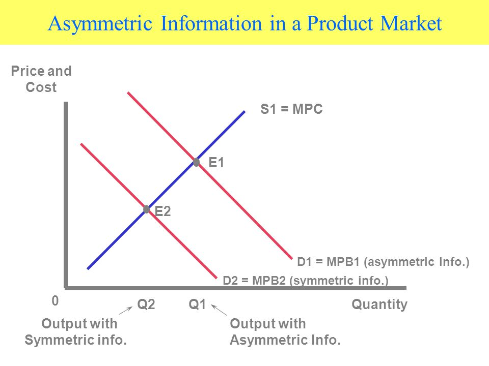 Asymmetric Information in a Product Market S1 = MPC E1 E2 0 Q2Q1Quantity D2 = MPB2 (symmetric info.) D1 = MPB1 (asymmetric info.) Price and Cost Output with Symmetric info.