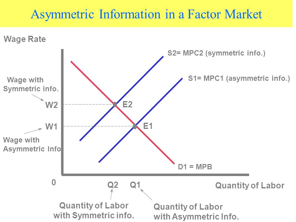 Asymmetric Information in a Factor Market S1= MPC1 (asymmetric info.) E1 E2 0 Q2Q1 Quantity of Labor D1 = MPB Wage Rate Quantity of Labor with Symmetric info.
