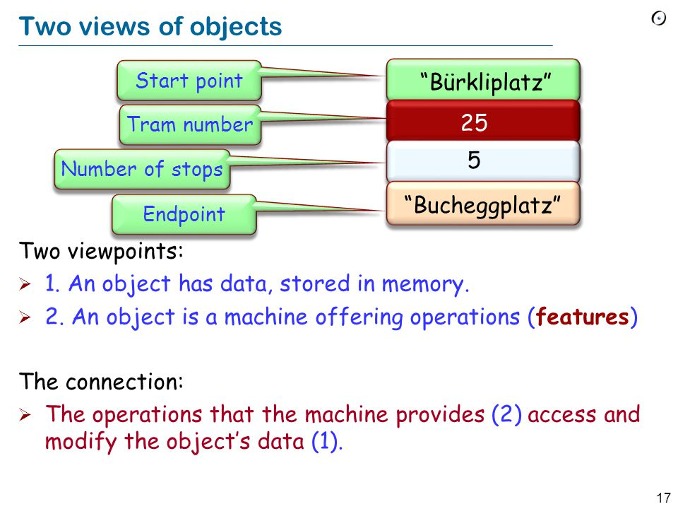 17 Two views of objects Two viewpoints:  1. An object has data, stored in memory.