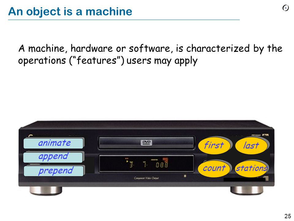 25 An object is a machine A machine, hardware or software, is characterized by the operations ( features ) users may apply prepend animate append count stations first last