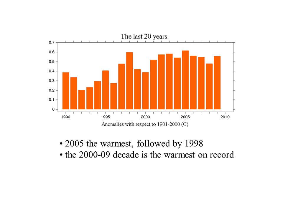 The decade was the warmest on record (0.54C).