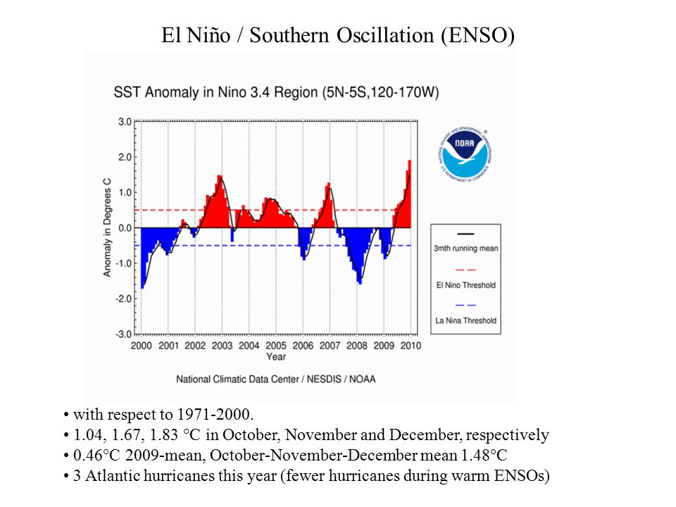 El Niño / Southern Oscillation (ENSO) with respect to